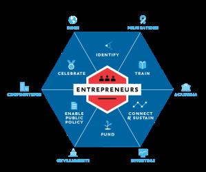entrepreneur ecosystem